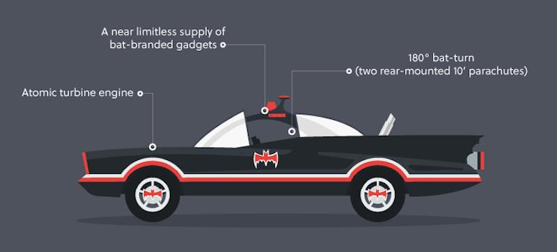 Tutte le Batmobili in un'infografica